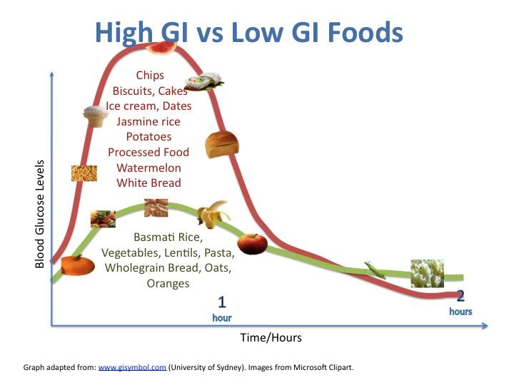 low blood sugar levels chart